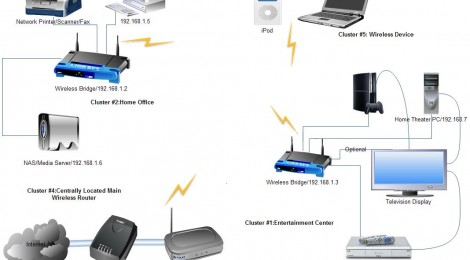 Static IP - How to setup your home network