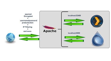 Access Deluge WebUI with Apache and OpenSSL